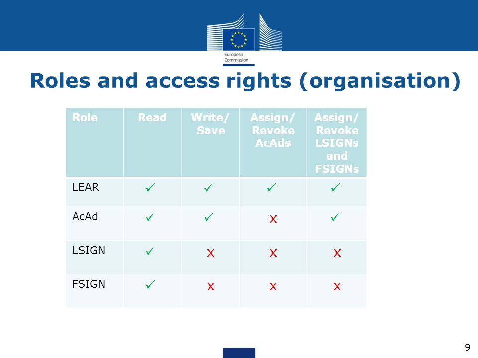 Roles and access rights (organisation)