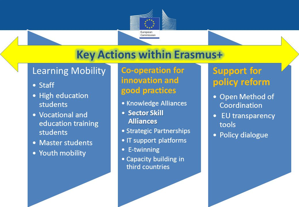 Key Actions within Erasmus+