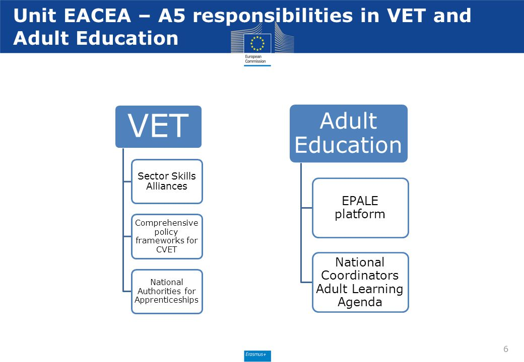 Unit EACEA – A5 responsibilities in VET and Adult Education