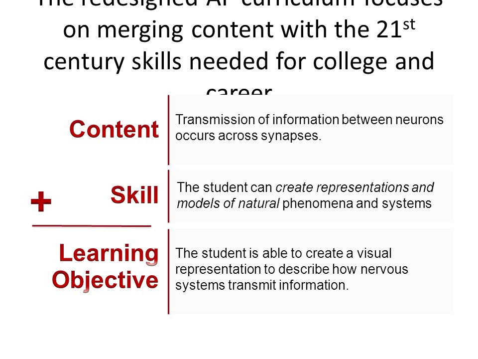 The redesigned AP curriculum focuses on merging content with the 21st century skills needed for college and career