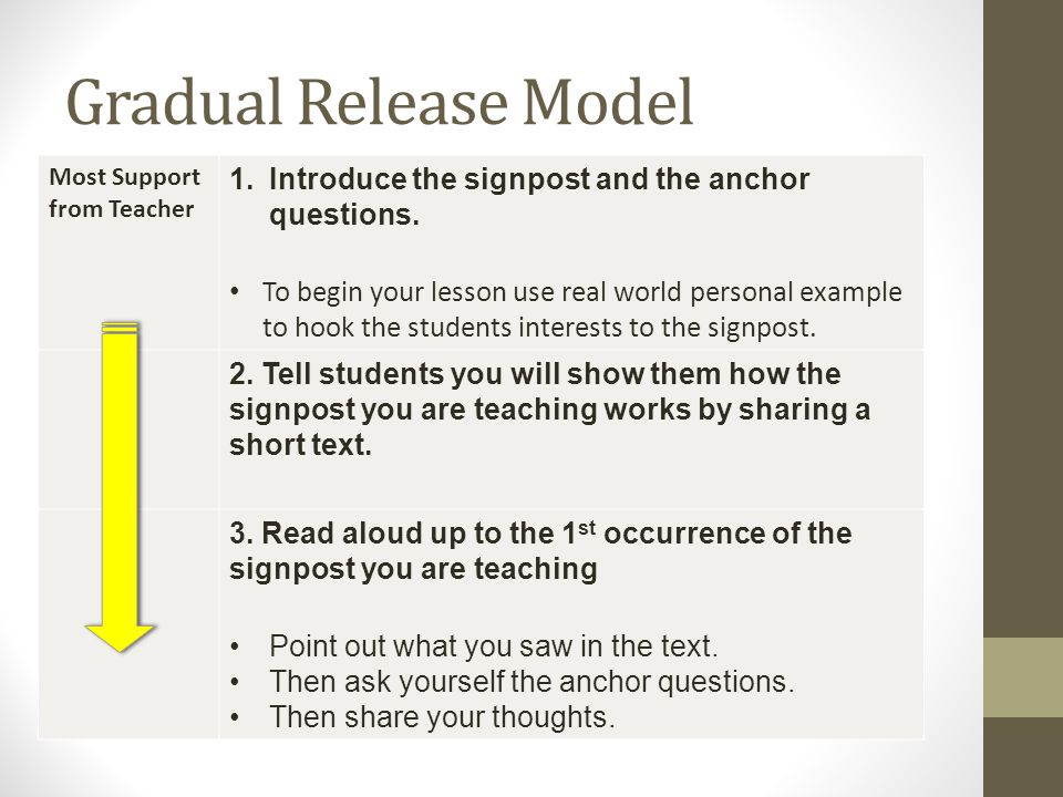 Gradual Release Model Introduce the signpost and the anchor questions.