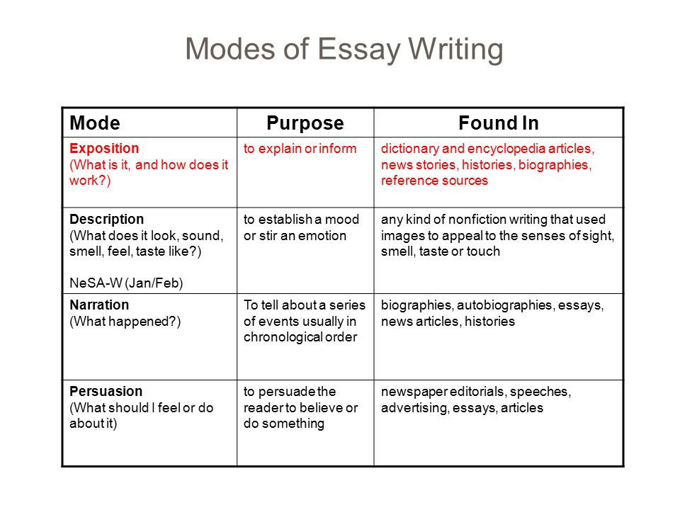 essay modes Rhetorical modes are methods for effectively communicating through language and writing complete the following chart to identify the purpose and structure of the.