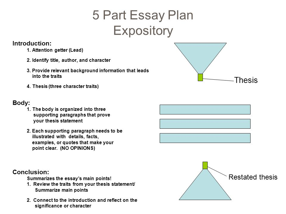 four part essay Parts of an essay parts of an essay the introduction the introduction introductions: is money a good motivator introductions: protecting the environment one easy way to write the introduction for an argument or opinion essay is to write three sentences: two about the topic.
