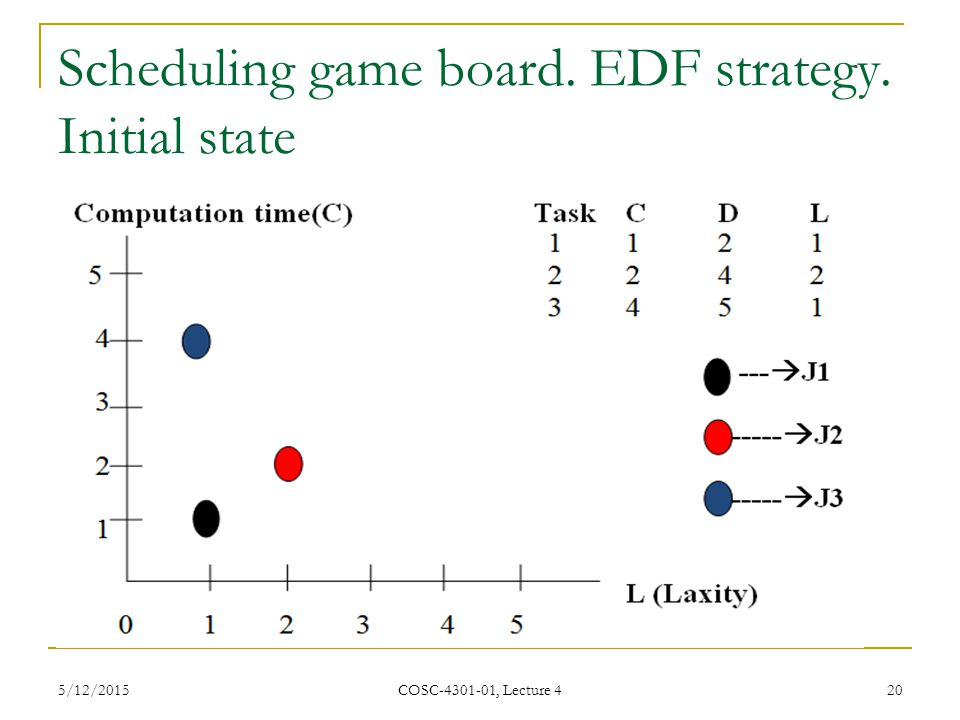 Scheduling game board. EDF strategy. Initial state