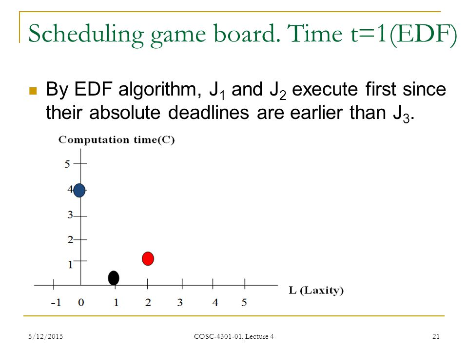 Scheduling game board. Time t=1(EDF)