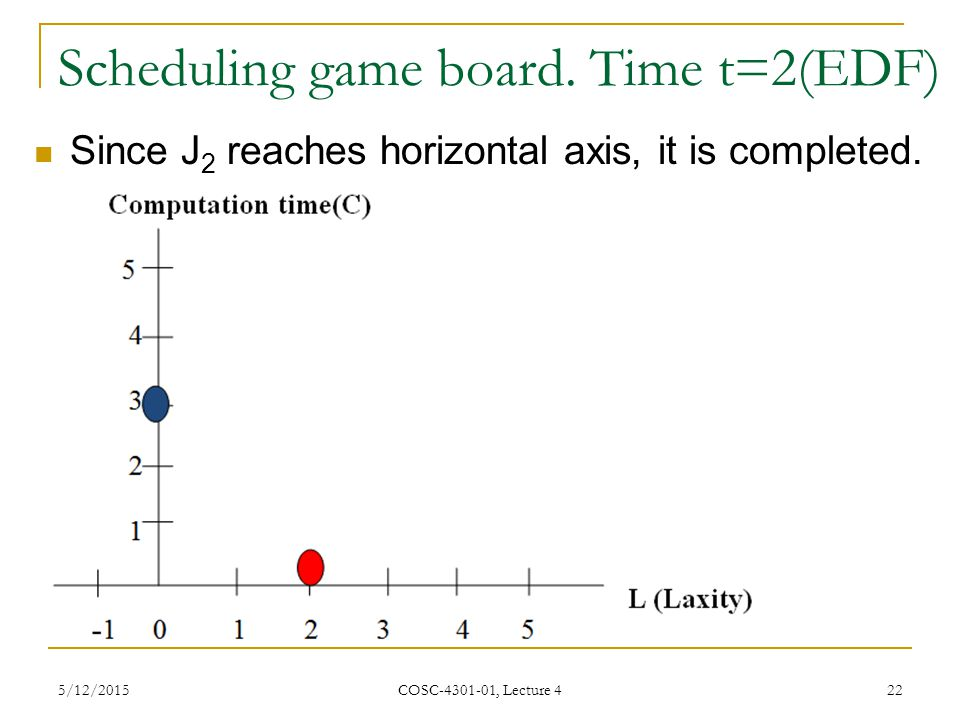 Scheduling game board. Time t=2(EDF)