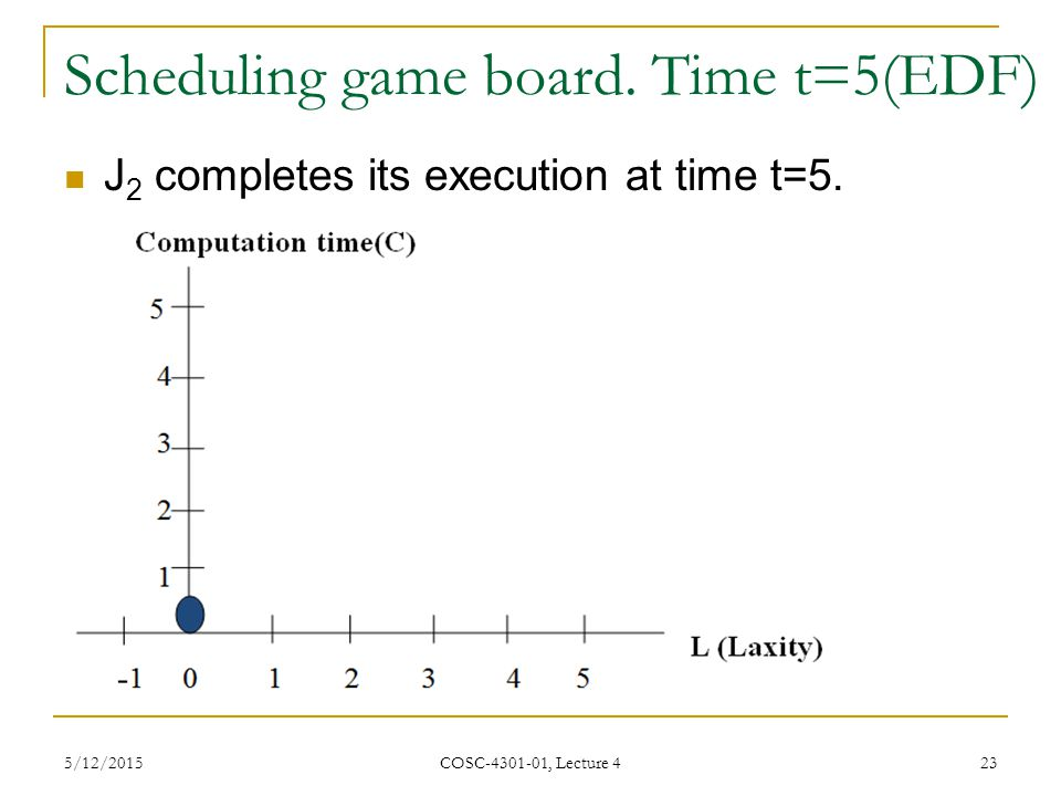 Scheduling game board. Time t=5(EDF)