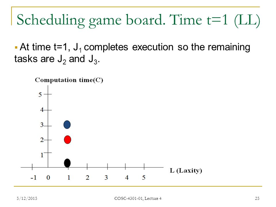 Scheduling game board. Time t=1 (LL)