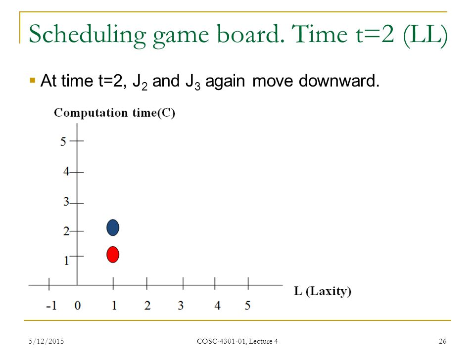 Scheduling game board. Time t=2 (LL)