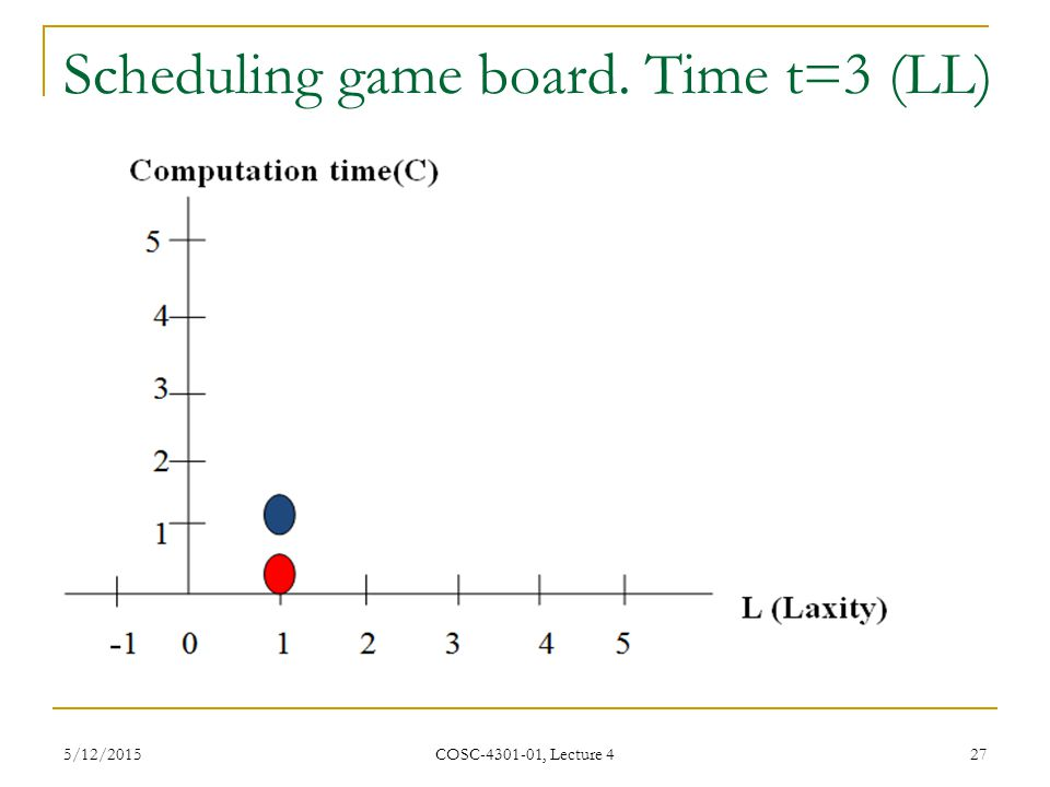 Scheduling game board. Time t=3 (LL)