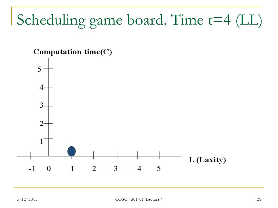 Scheduling game board. Time t=4 (LL)