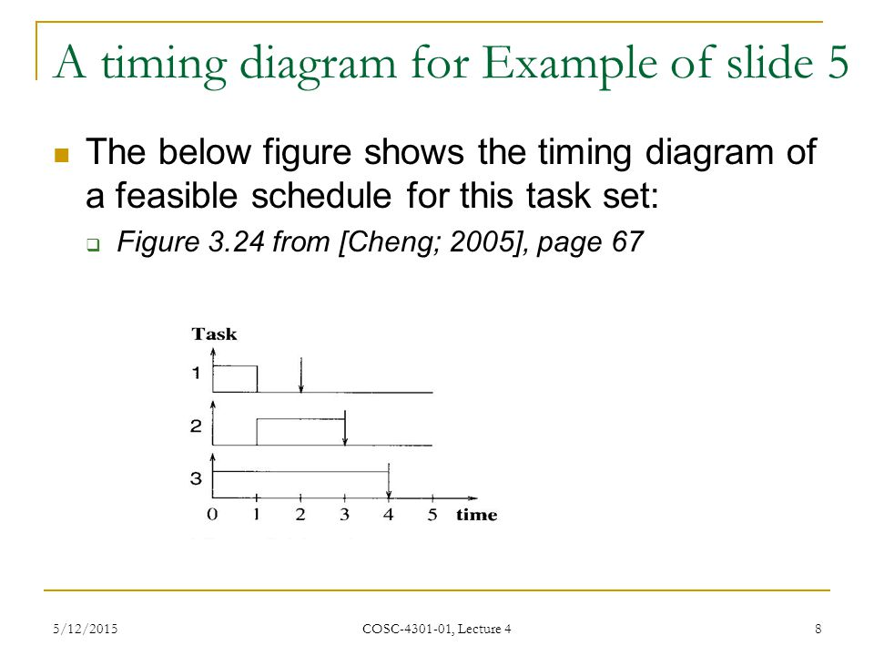 A timing diagram for Example of slide 5