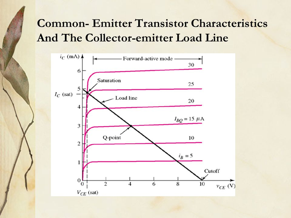 Common- Emitter Transistor Characteristics And The Collector-emitter Load Line