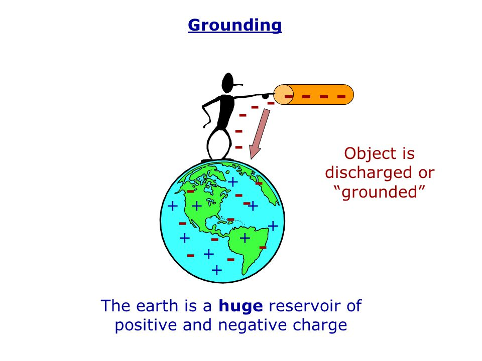 - - - - - - Grounding Object is discharged or grounded +