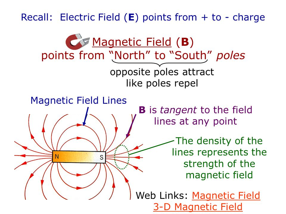 Magnetic Field (B) points from North to South poles
