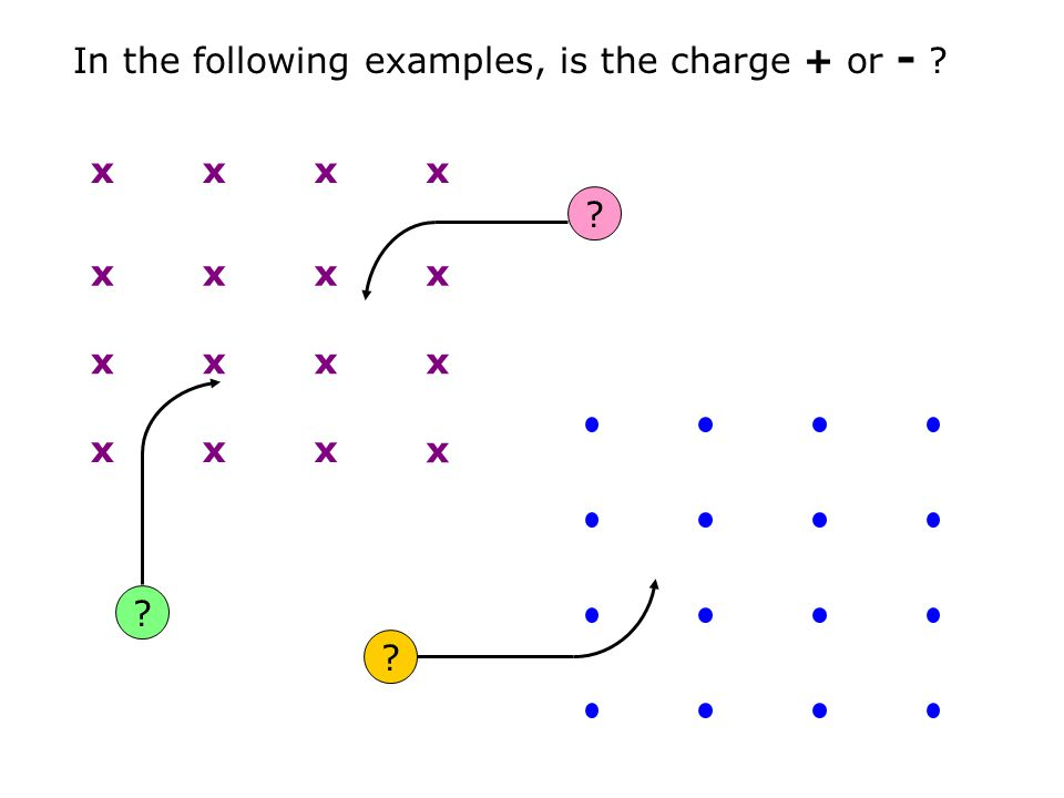 In the following examples, is the charge + or -