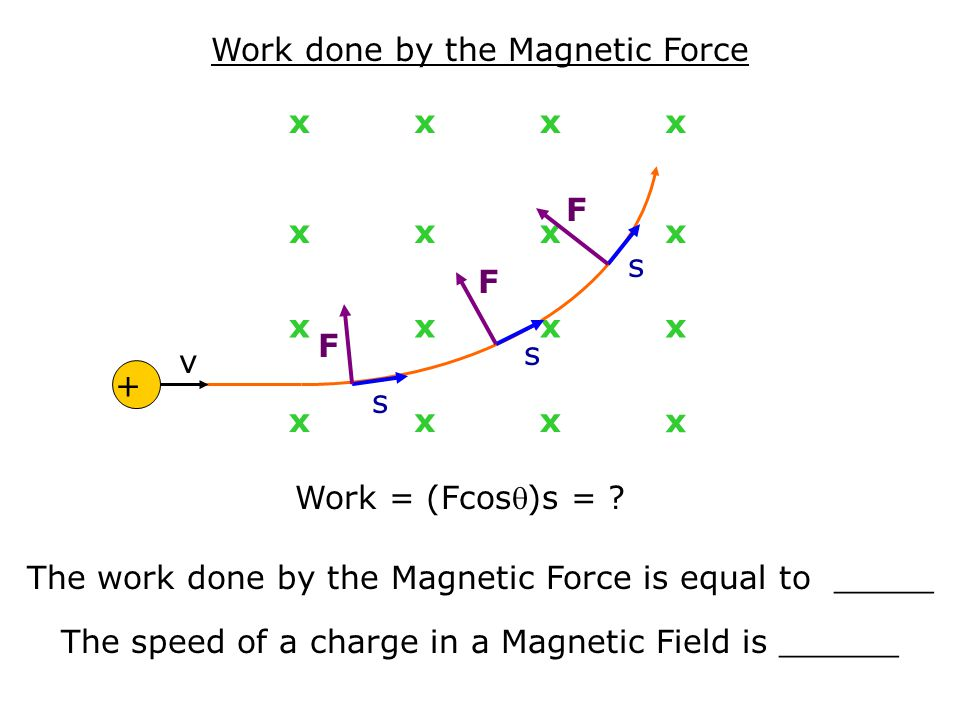 Work done by the Magnetic Force