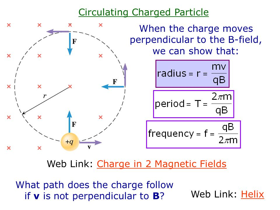 Circulating Charged Particle