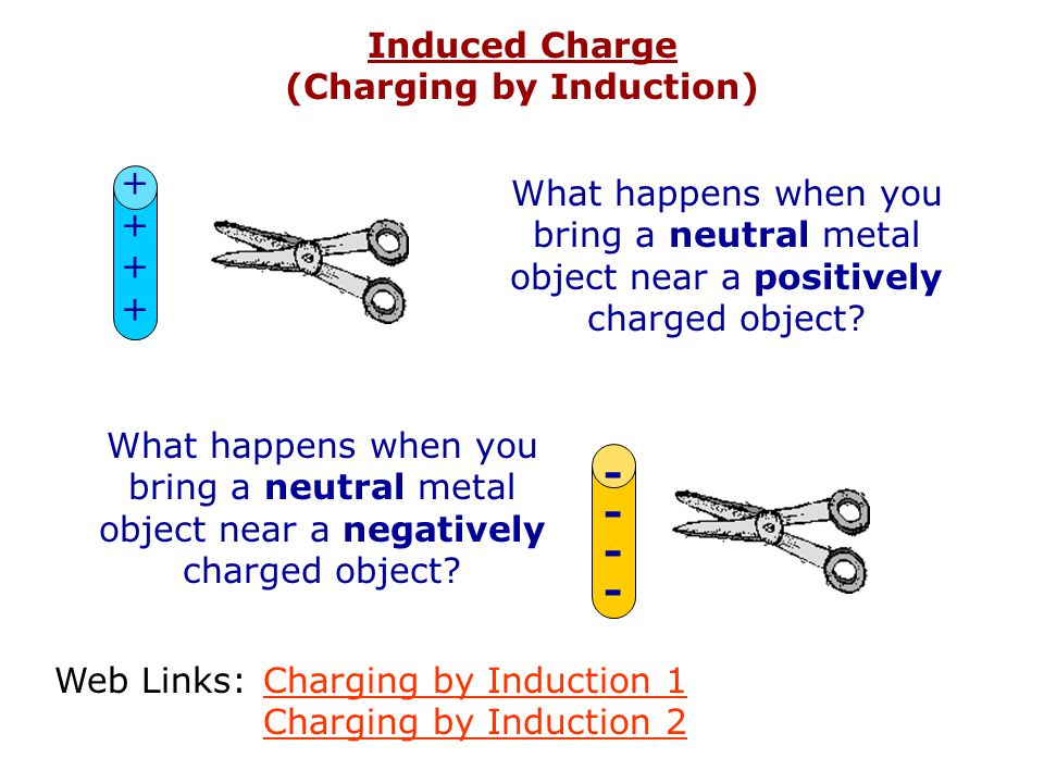 Induced Charge (Charging by Induction)