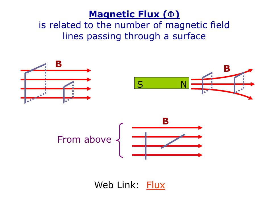 Magnetic Flux () is related to the number of magnetic field lines passing through a surface