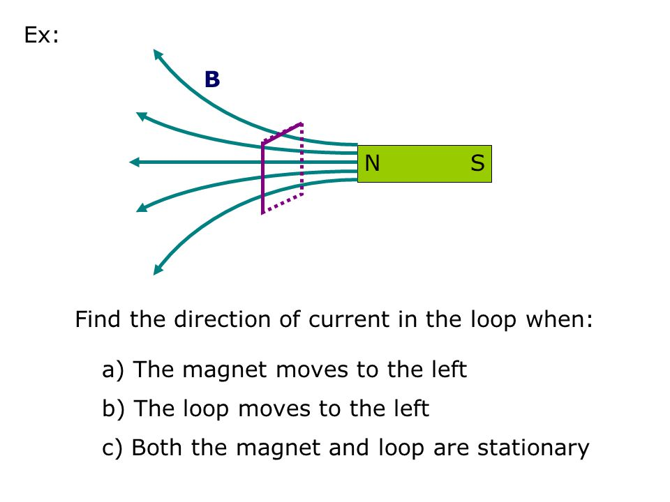Find the direction of current in the loop when: