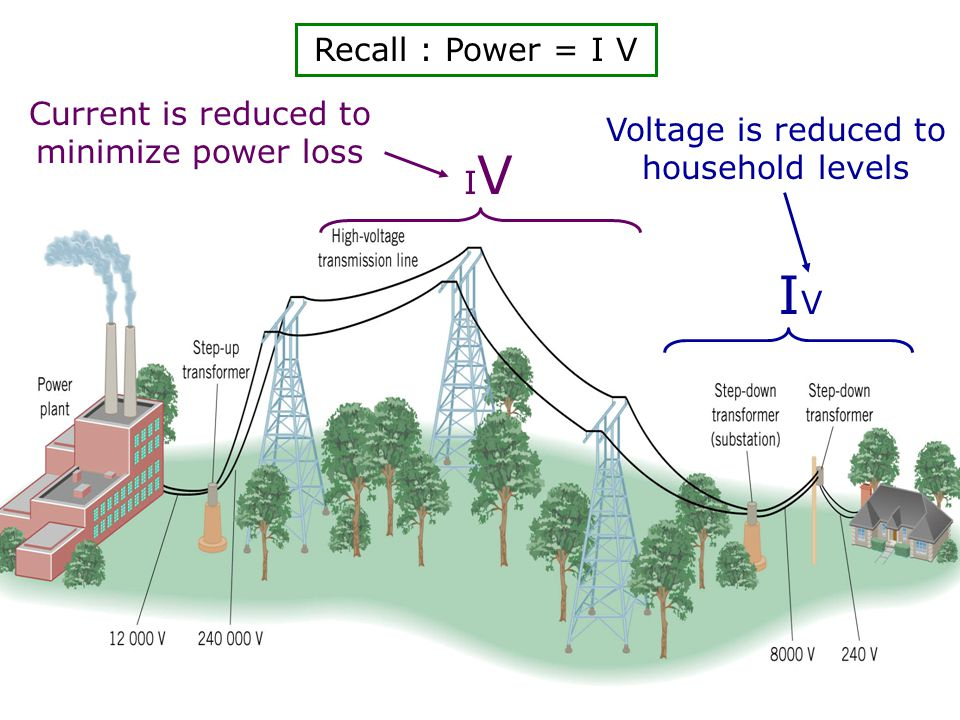 IV Recall : Power = I V Current is reduced to minimize power loss