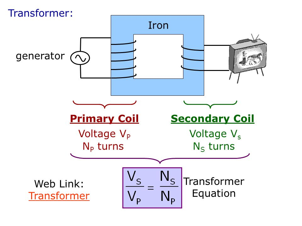 Transformer: Iron. generator. Primary Coil. Voltage VP. NP turns. Secondary Coil. Voltage Vs.