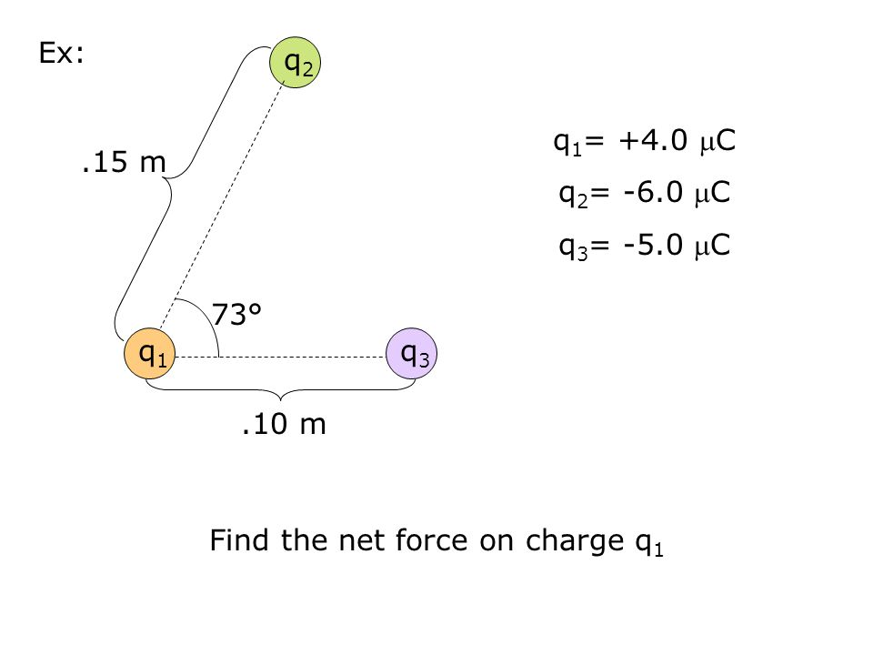 Find the net force on charge q1