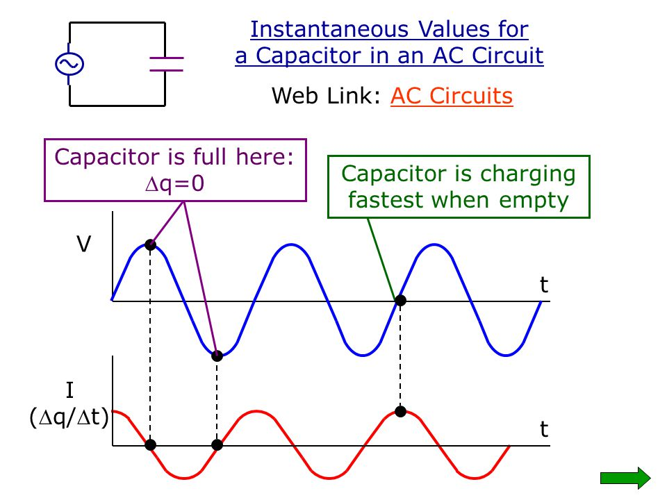 Instantaneous Values for a Capacitor in an AC Circuit
