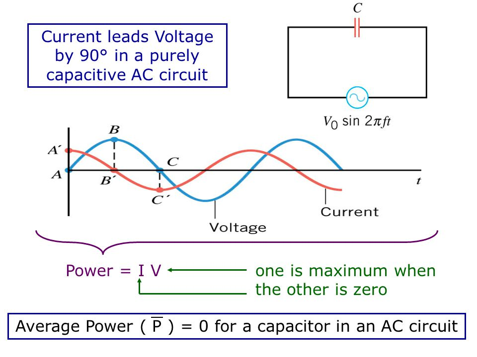 Current leads Voltage by 90° in a purely capacitive AC circuit