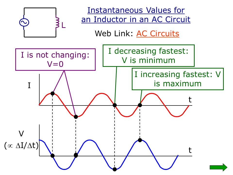 Instantaneous Values for an Inductor in an AC Circuit