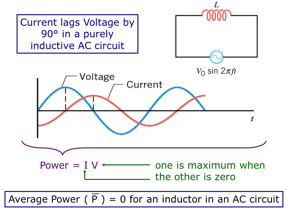 Current lags Voltage by 90° in a purely inductive AC circuit