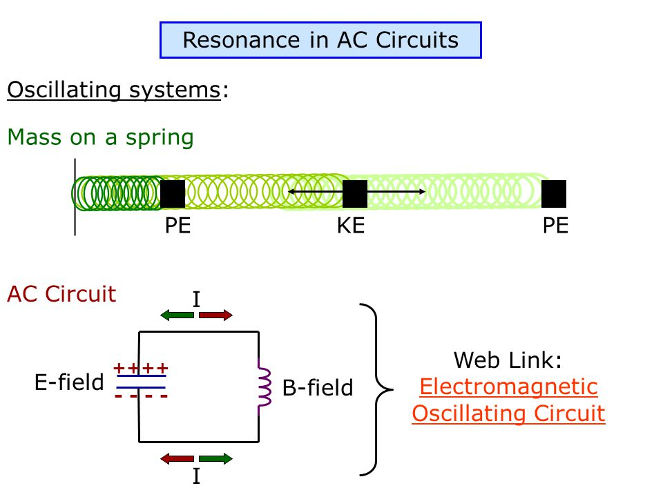 Resonance in AC Circuits