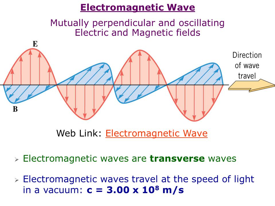 Mutually perpendicular and oscillating Electric and Magnetic fields