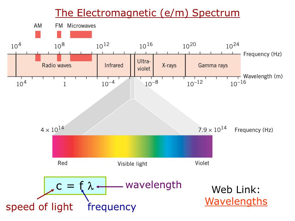 The Electromagnetic (e/m) Spectrum