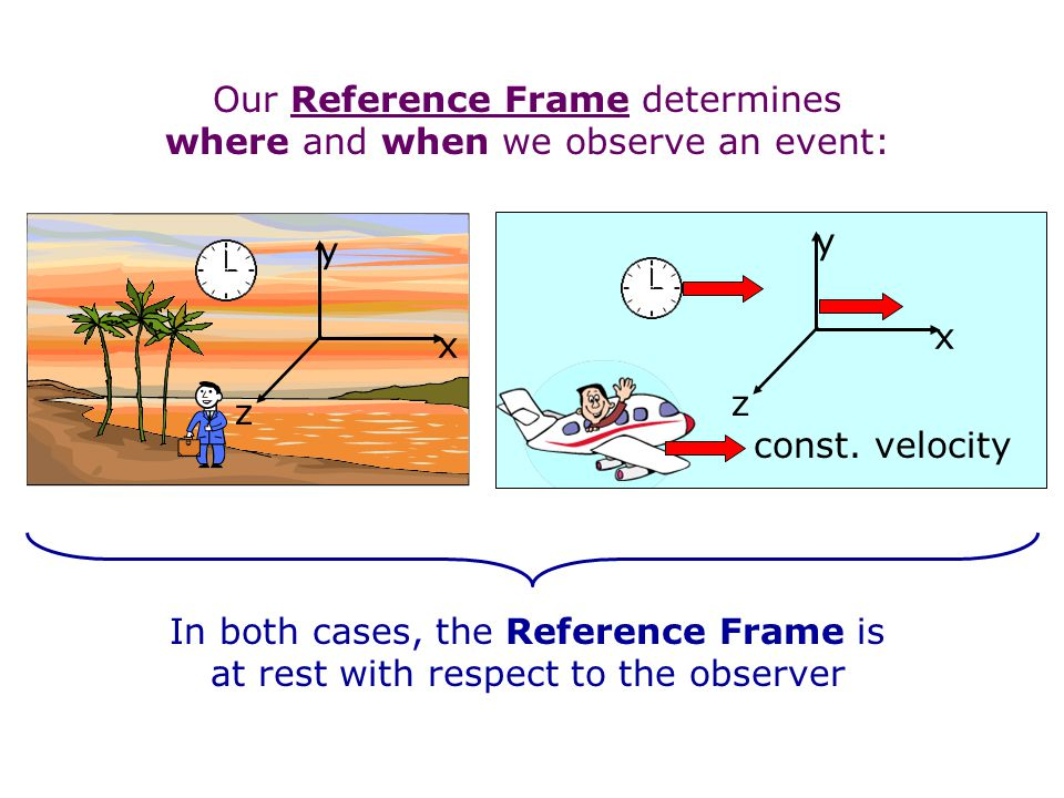 Our Reference Frame determines where and when we observe an event: