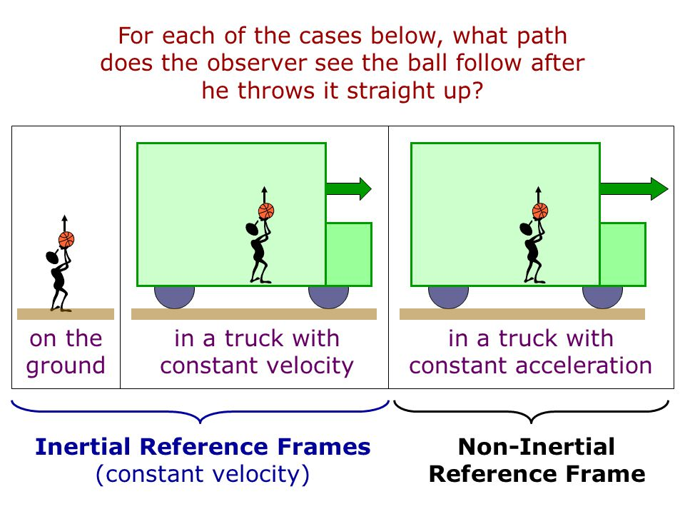 Non-Inertial Reference Frame