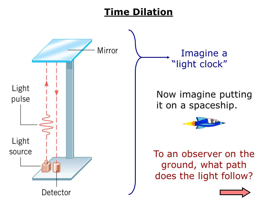 Imagine a light clock