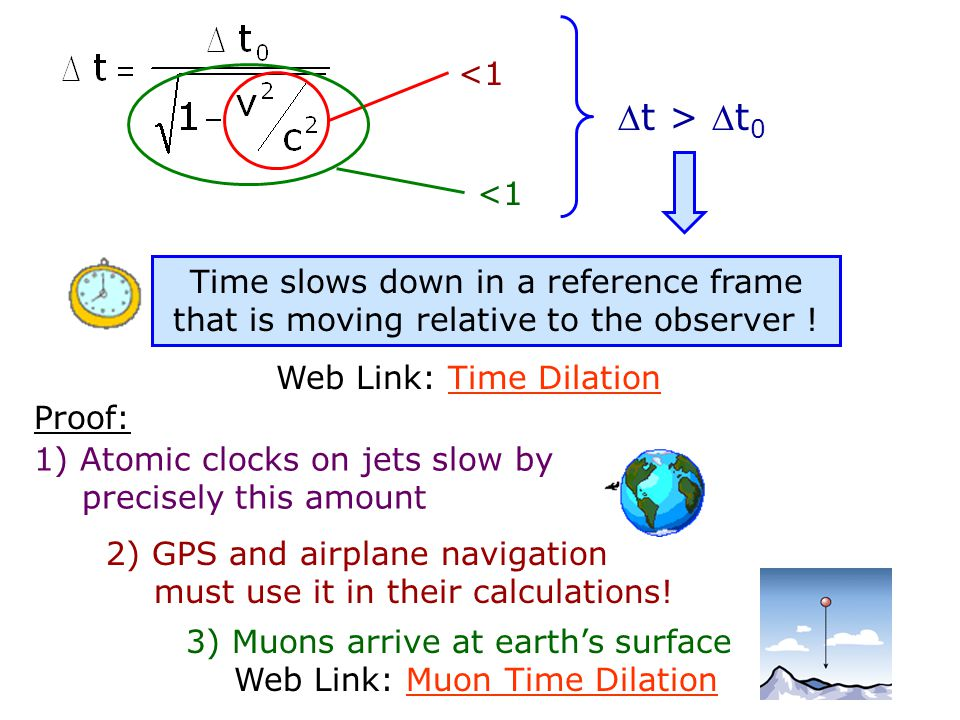 Web Link: Time Dilation