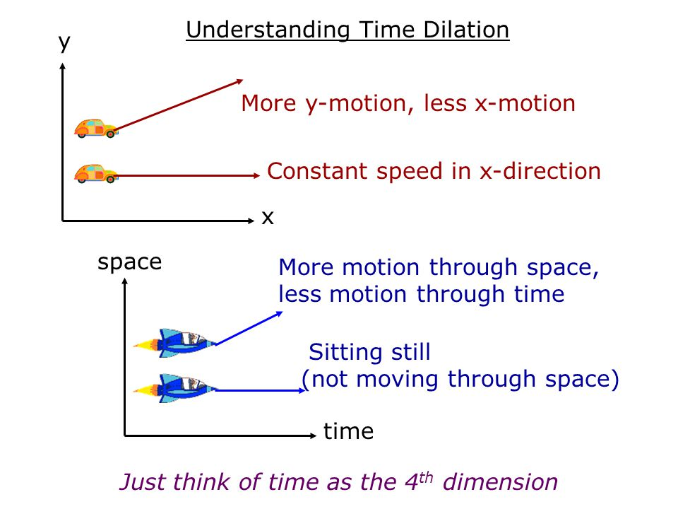 Understanding Time Dilation