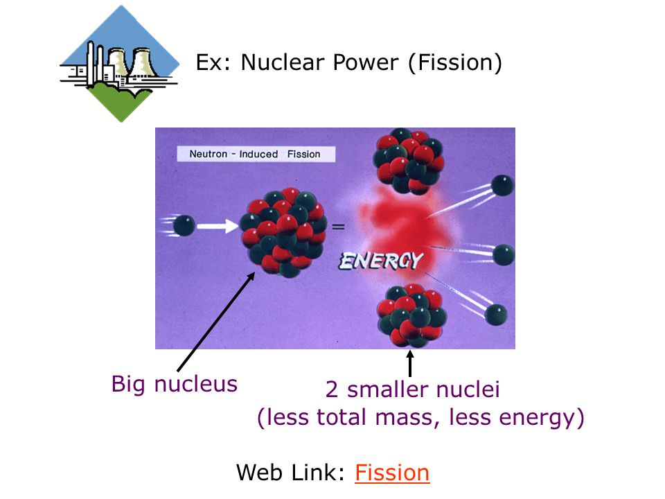 Ex: Nuclear Power (Fission)