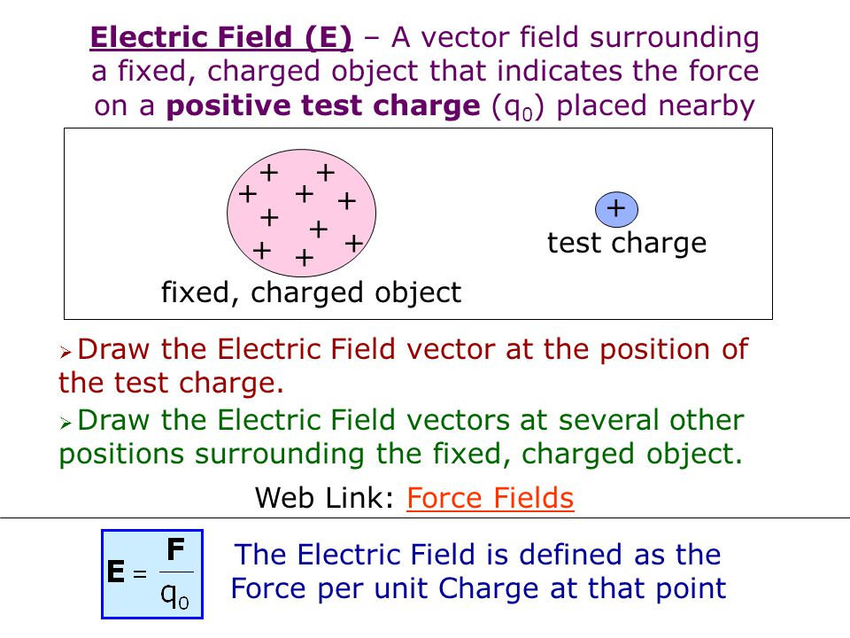 Electric Field (E) – A vector field surrounding a fixed, charged object that indicates the force on a positive test charge (q0) placed nearby