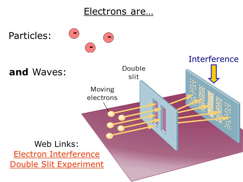 Electrons are… Particles: and Waves: - Interference Web Links: