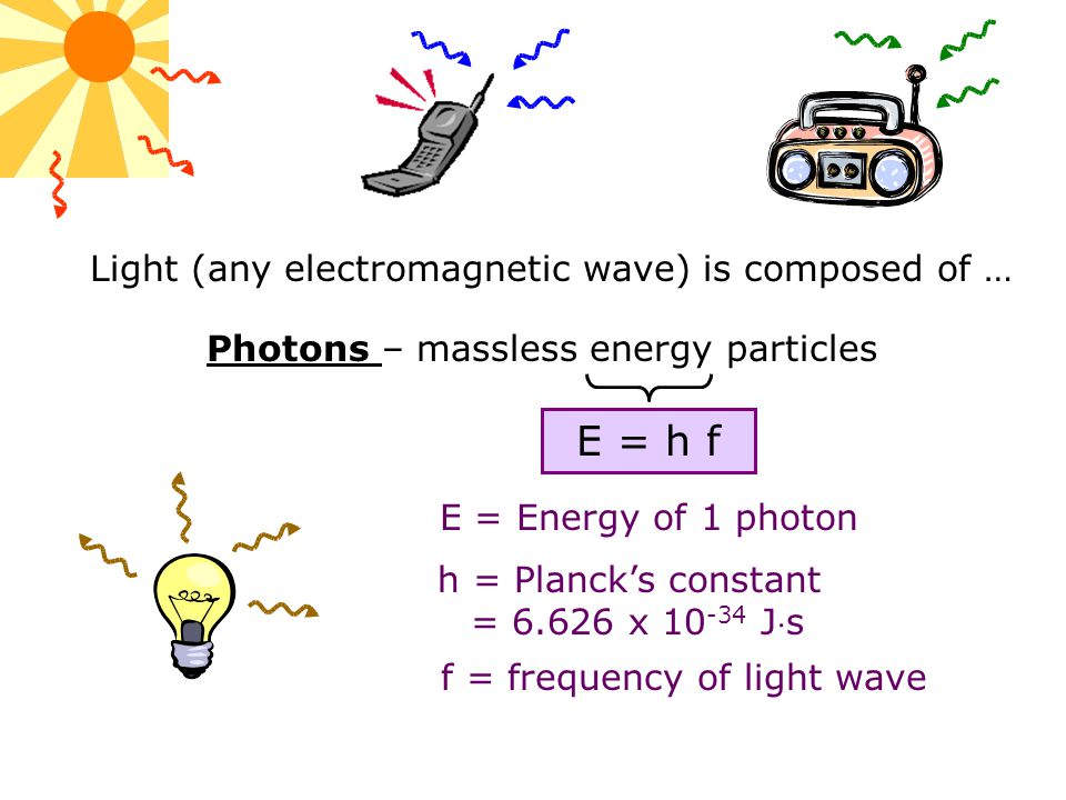 E = h f Light (any electromagnetic wave) is composed of …