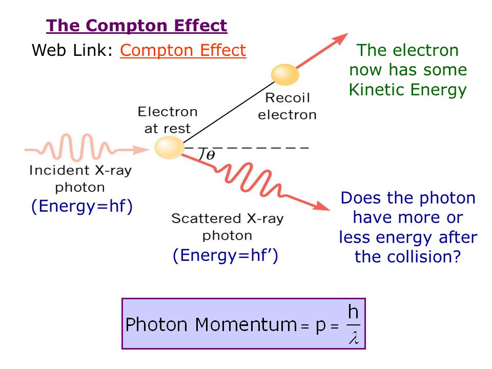 Web Link: Compton Effect The electron now has some Kinetic Energy