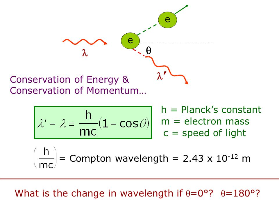 What is the change in wavelength if =0° =180°