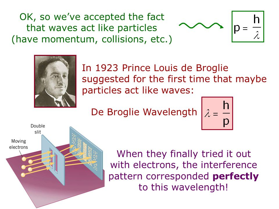 OK, so we've accepted the fact that waves act like particles (have momentum, collisions, etc.)