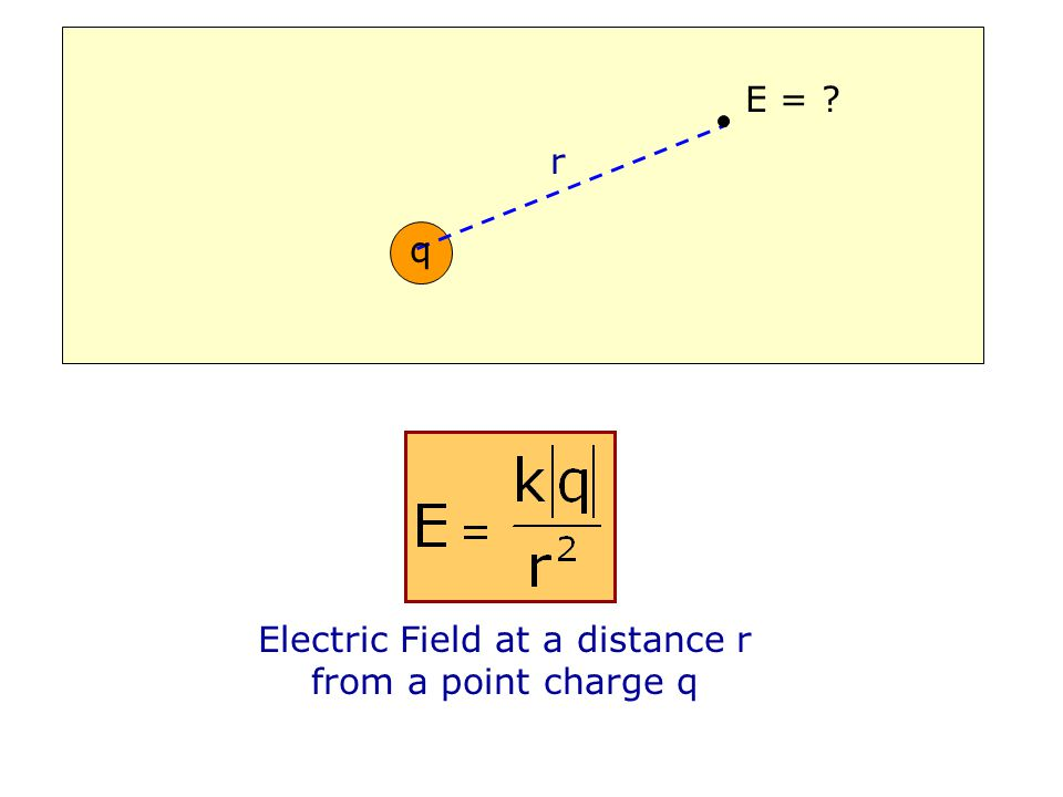 Electric Field at a distance r from a point charge q