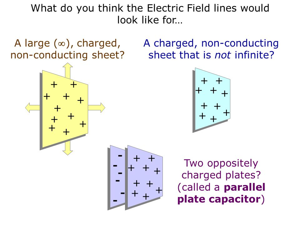 What do you think the Electric Field lines would look like for…