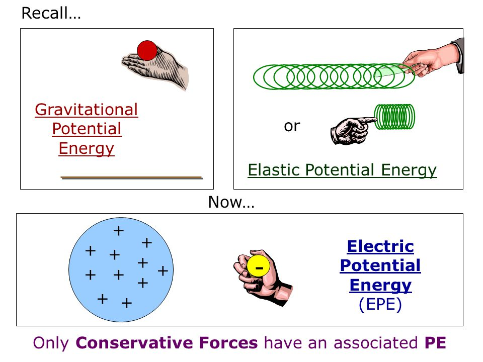- Recall… Gravitational Potential Energy or Elastic Potential Energy